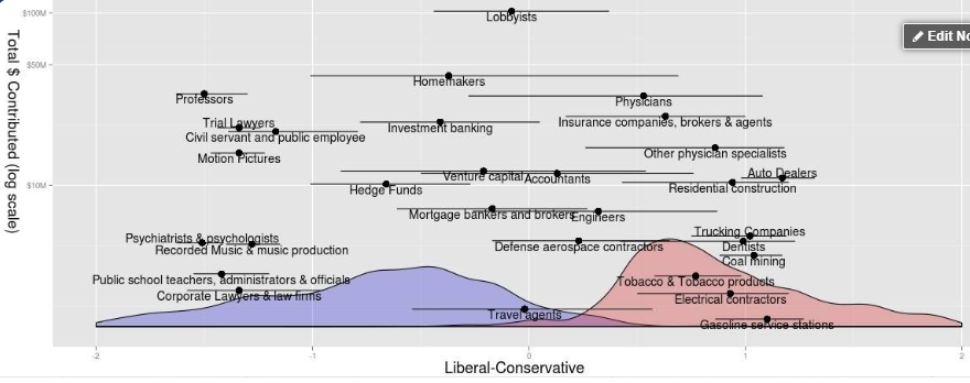 List of Institutions Controlled by the Left