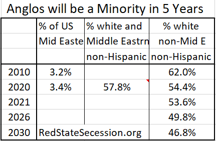 """The 2020 Census included Middle Easterners as """"white""""; actual Anglos on track to be minority in five years"""