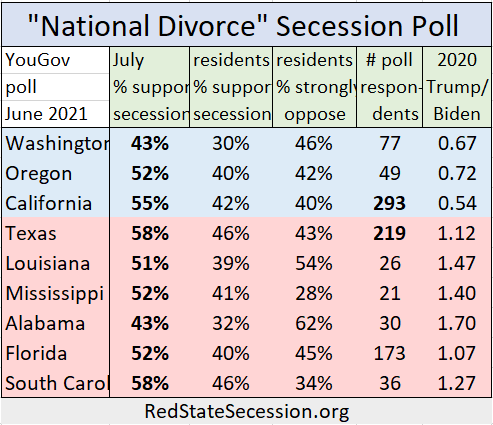 """Texas and California poll in favor of a """"National Divorce"""""""